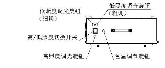 T259000高照度/可调色温透射式灯箱使用示意